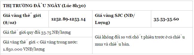 gia-vang-sang-nay