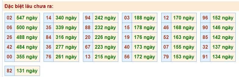 Phân tích tổng hợp kết quả xổ số miền bắc ngày 04/11 của các cao thủ