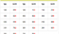Tổng hợp cầu lô dự đoán xsmb ngày 15/02 trúng 100%