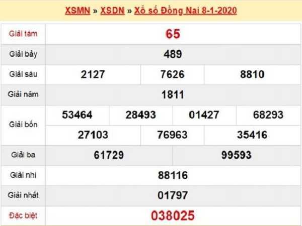 Phân tích chốt KQXSDN ngày 15/01 chuẩn 100%