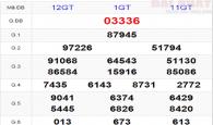 Phân tích KQXSMB- xổ số miền bắc ngày 07/05 chuẩn xác