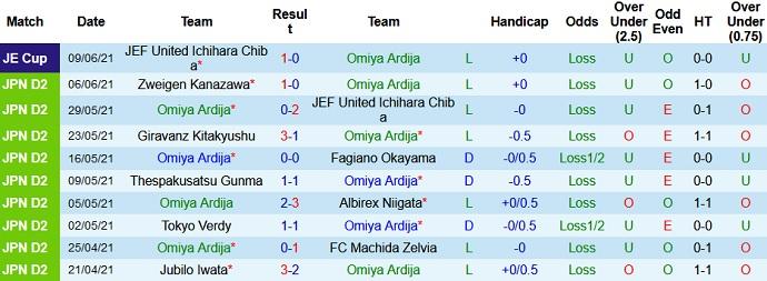 Soi kèo tỷ số Omiya Ardija vs Tochigi