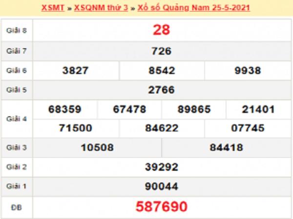 Dự đoán XSQNM 1/6/2021