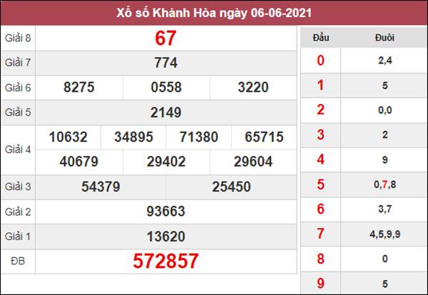 Nhận định KQXS Khánh Hòa 9/6/2021 thứ 4 cùng cao thủ