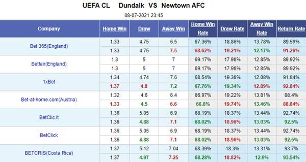 Kèo bóng đá giữa Dundalk vs Newtown