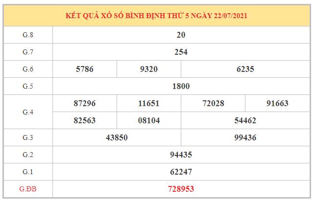 Dự đoán XSBDI ngày 29/7/2021 dựa trên kết quả kì trước